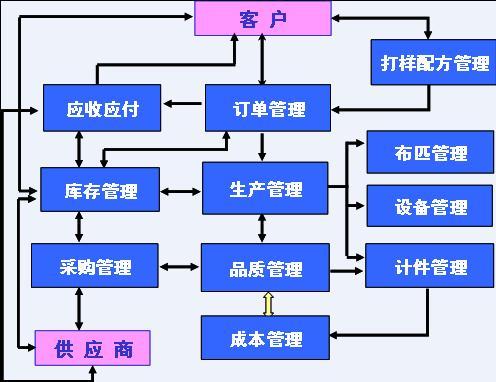 印染行业整体流程图